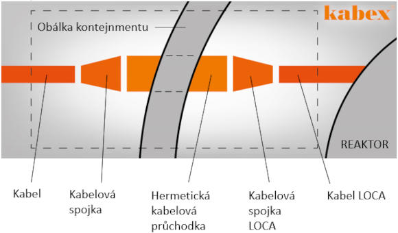 LOCA-kabel Hermetická kabelová průchodka LOCA-kabelová spojka